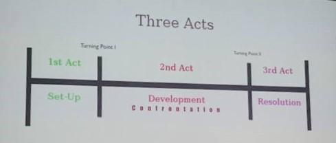Three Acts dalam penulisan scenario film - by Sari Novita