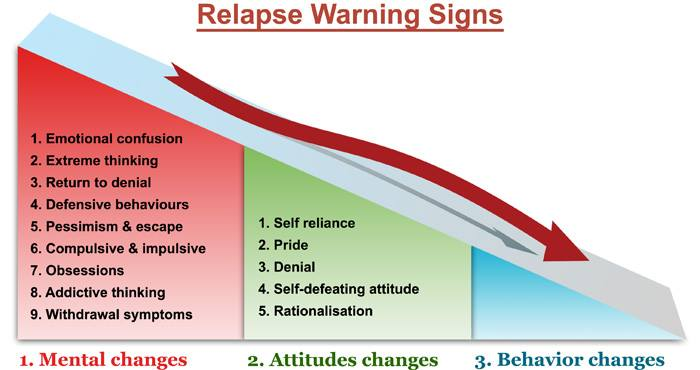 Relapse Warning Signs