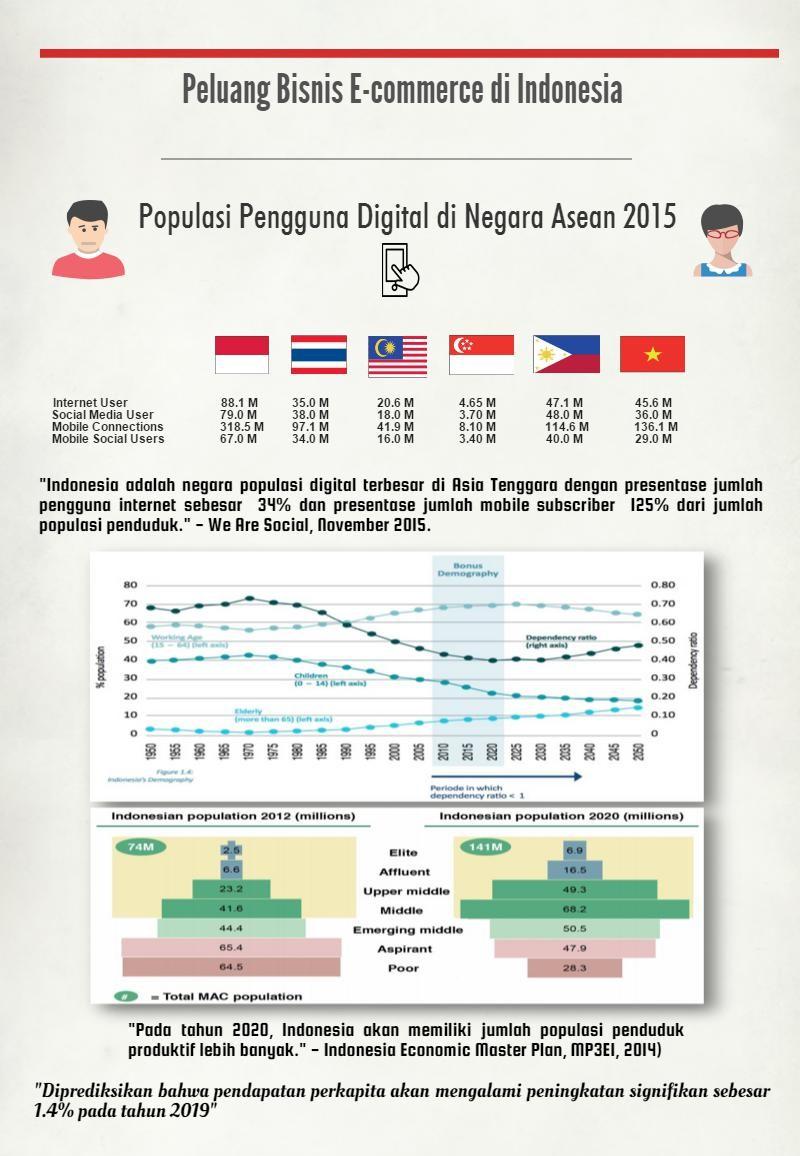 peluang-bisnis-e-commerce-di-indonesia (1)